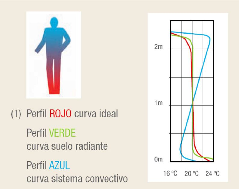 curva ideal de suelo radiante