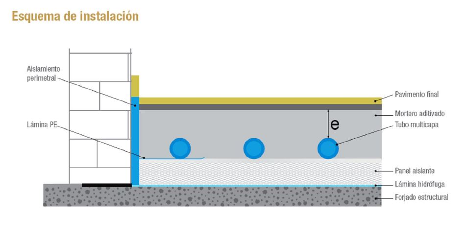 esquema de instalación de suelo radiante